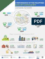 PH Econ Performance Infographic 2017 - PSA