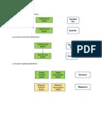 La Structure Logistique