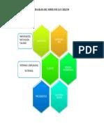 Diagrama Del Modelo de Jan Carlzon