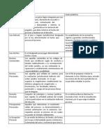 Actividad Practica Integradora Modulo i Derecho Procesal