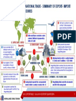 International Trade - Summary of Export- Import Procedure