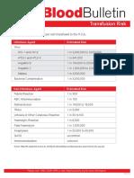 Transfusion Risk
