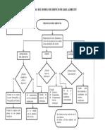 Diagrama de Flujo de Karl Albrech