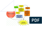 Mapa Mental Importancia de La Entomologia en La Agronomia