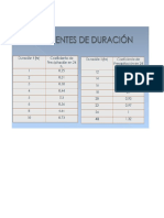 Coeficientes de Duracion
