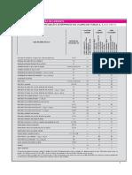 Tabelas Para Dimensionamento de Condutores e Dispositivos de Proteção