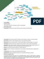 Mapa mental procesos cognoscitivos.docx