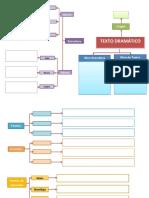 Mapa conceptual Texto Dramático