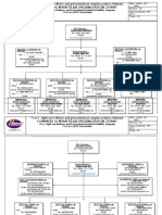 LLM18 MAIN & COMMISS Site Organization Chart