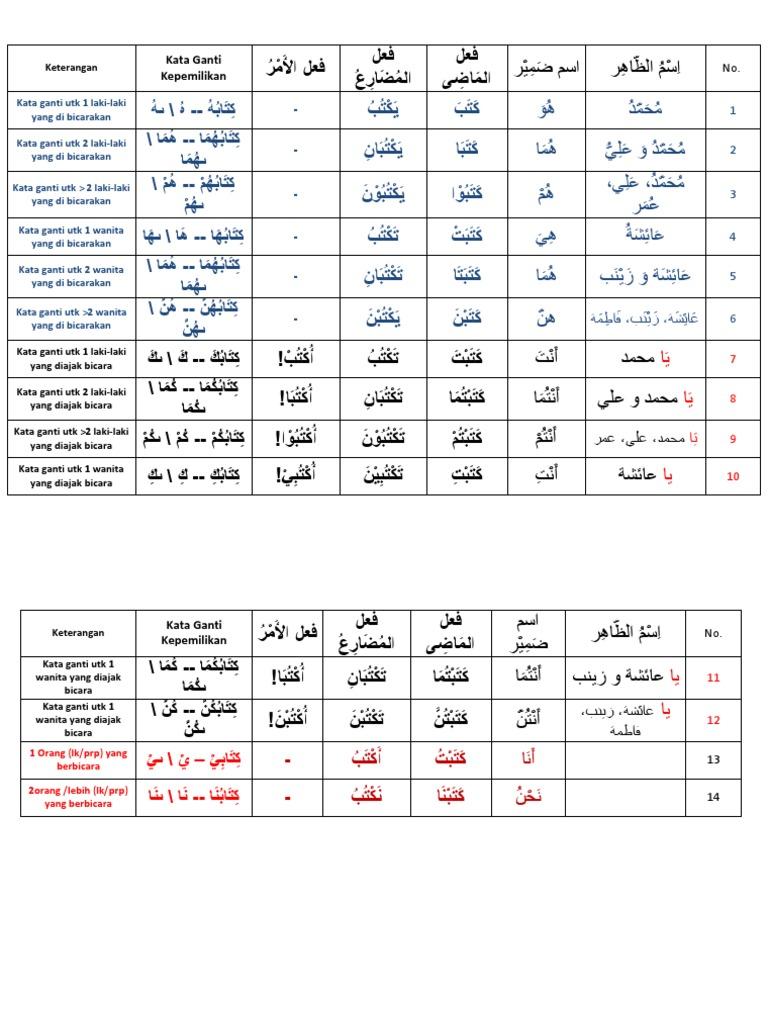 Itu Laki Laki Dalam Bahasa Arab