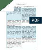Los Colegios de Notarios del Perú se integra por todos los decanos de los Colegios de Notarios de la República.docx