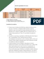 Evaluacion Organoleptica, Conclusiones y Discuciones