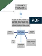 MAPA CONCEPTUAL LENGUAJE DE PROGRAMACION C++