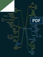Microservices_mindmap