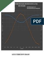 Grafico de Radiacion Dos Ciudades