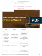Timeline of Indian History (Ancient to Modern)