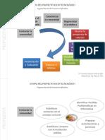 etapas-del-proyecto-socio-tecnologico-version6-0.pptx
