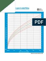 Estatura para la edad - curva.pdf