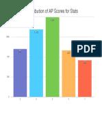 Distribution for AP Stats Scores