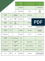 Organic Chemistry Chart
