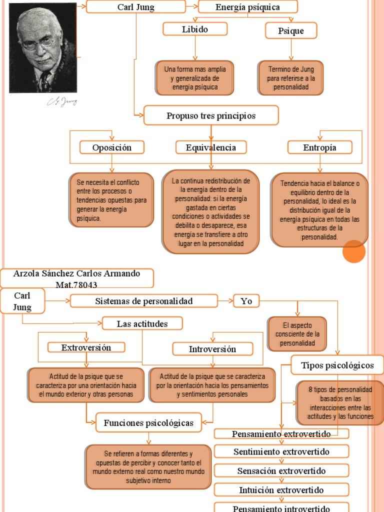 Carl Jung Mapa Conceptual