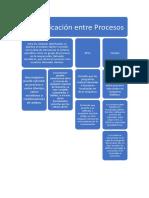 Comunicación entre procesos.docx