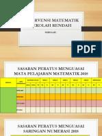 Intervensi Matematik Sekolah Rendah - Copy