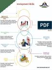 Download Business Development Skills Infographic