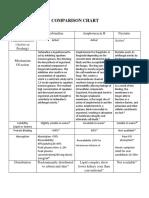 Compariosion Drug Profile