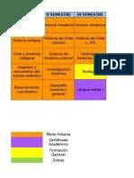Proyeccion Malla Historia