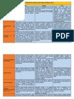 Altamirano Fernandez - Comparación Del Marco Legal Del Minsa, Minedu y Mvcs