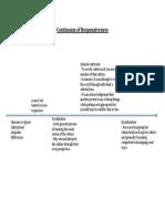 continuum of responsiveness