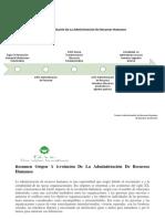 Linea de Tiempo Origen Y Evolución de La Administración de Recursos Humanos