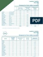 Members' Statistics June 2008