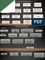 Diagramas de Flujo del Proyecto Final