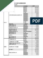 2018.5.31 臨時登記違章工廠污染源裁罰資料