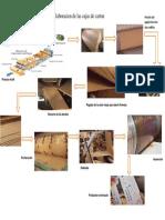 Proceso de Elaboración de Las Cajas de Cartón