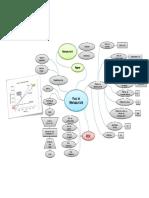 Mind Map - Prag de Rentabilitates