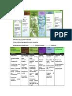 Strategi Pencapaian Green Building
