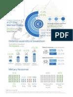 Defence Data Infographic1266af3fa4d264cfa776ff000087ef0f