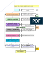 Flujograma Del Proceso de Seleccion - Mant Rut - Enero (03) - 2011