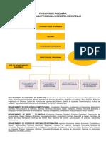 Organigrama Ingenieria de Sistemas (1)