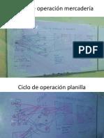 Ciclo de Operación Mercadería