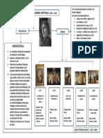 Hac II -Botticelli - Mapa Conceptual