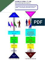 Organizational Flow Under Systems Philosophy