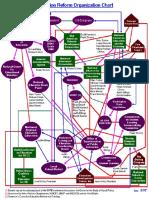 Education Reform Organization Chart