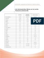 Tabla_Concentracion_Aminoa.pdf