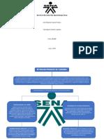 Mapa Conceptual Sistema Financiero de Colombia