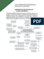 Resumen de Las Corrientes Pedagógicas Trascendentales de La Historia