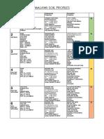 Malawi Soil Profiles